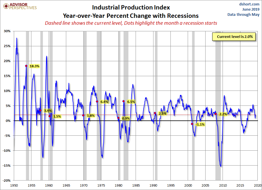 Industrial Production YoY