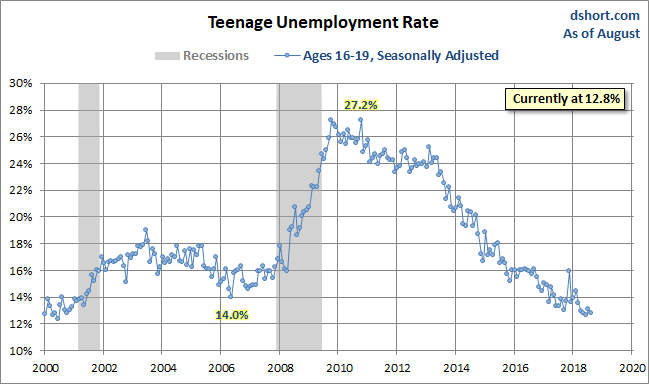 Teenage Unemployment Rate