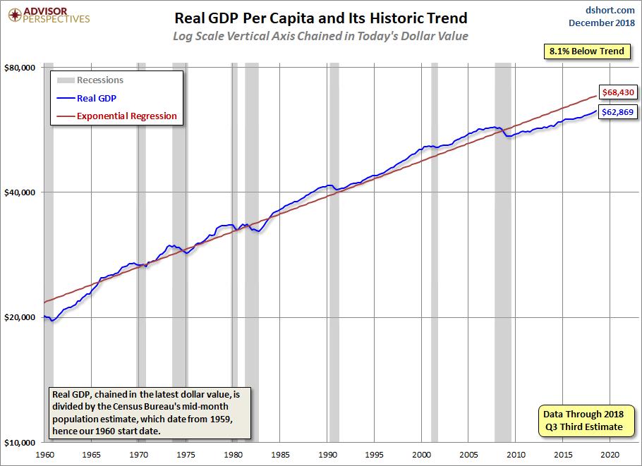 GDP per Capita Linear