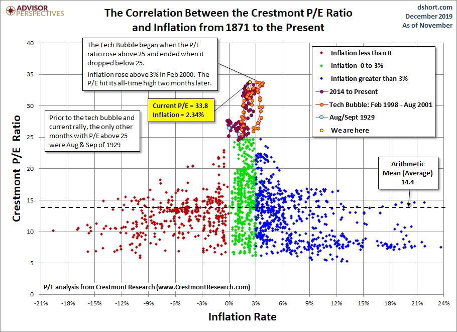 Crestmont Correlations