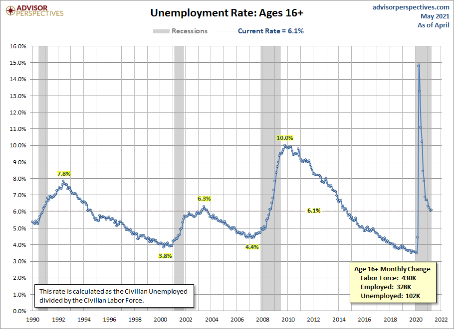 Unemployment Rate since 1990
