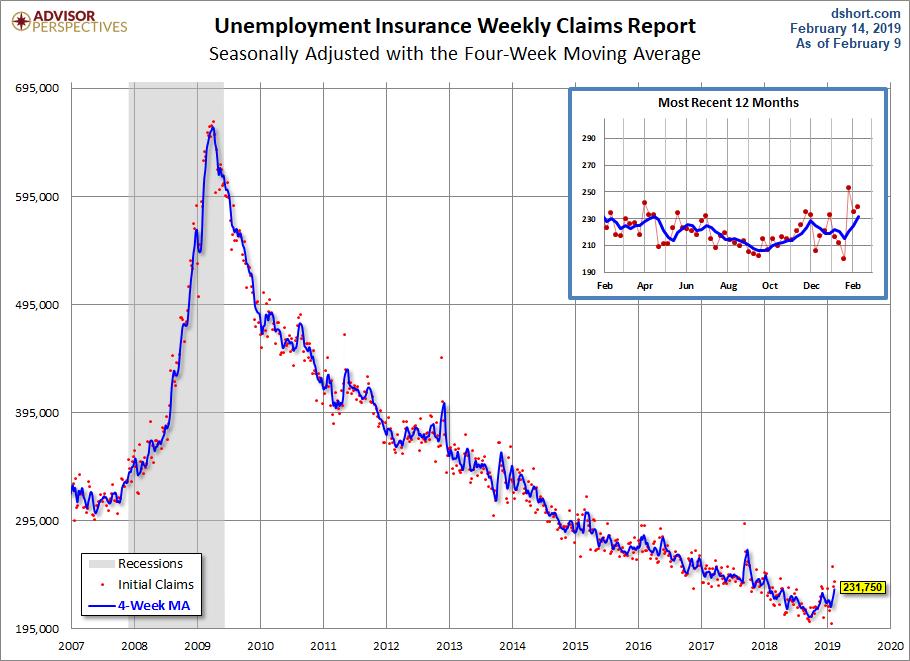 Unemployment Claims since 2007
