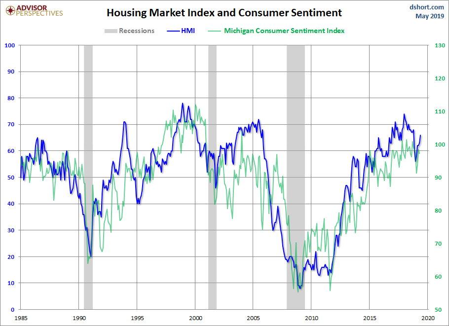HMI and Consumer Sentiment