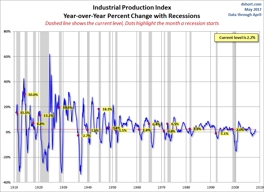 Global recession essay