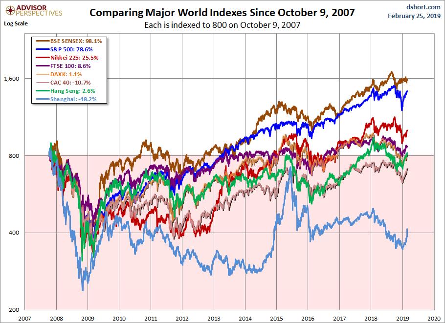 World Markets since October 2007
