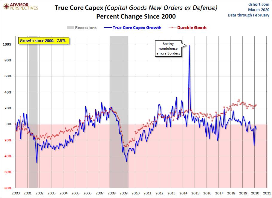 Core CAPEX Growth