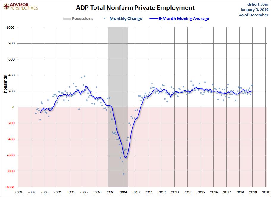 ADP Nonfarm Private Employment