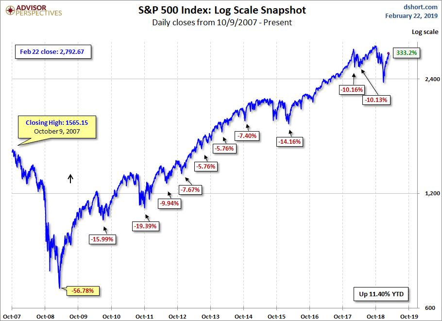 S&P 500 MAs