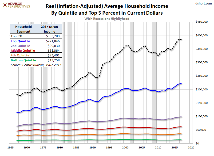 U.S. Household Incomes: A 51-Year Perspective - dshort - Advisor ...