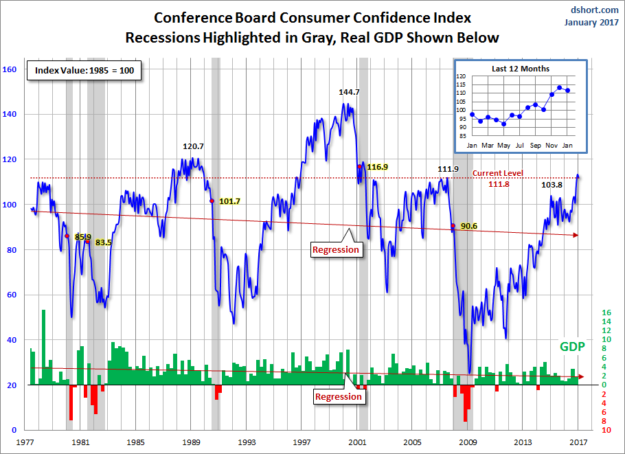 Consumer Confidence Index chart