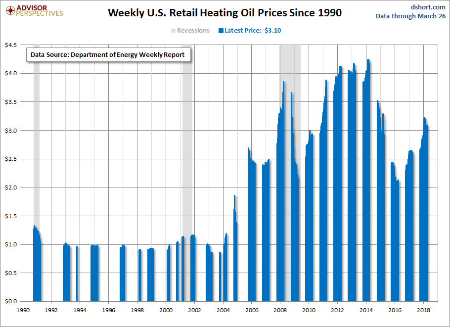 Heating Oil Prices >> Weekly Heating Oil Prices Dshort Advisor Perspectives