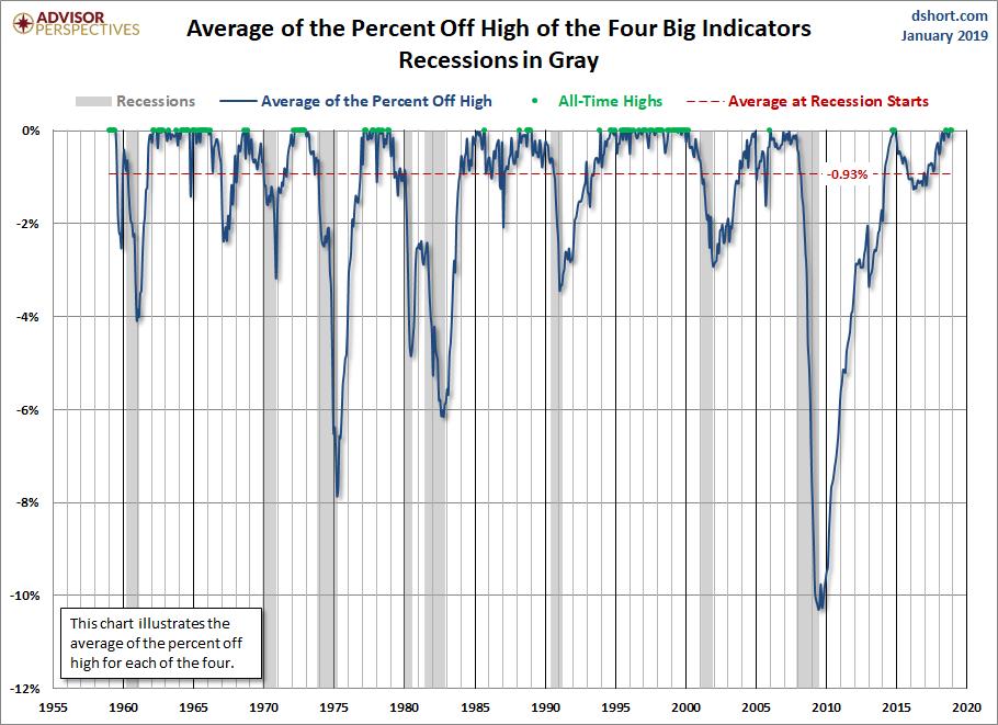 Big Four Average Since 1959