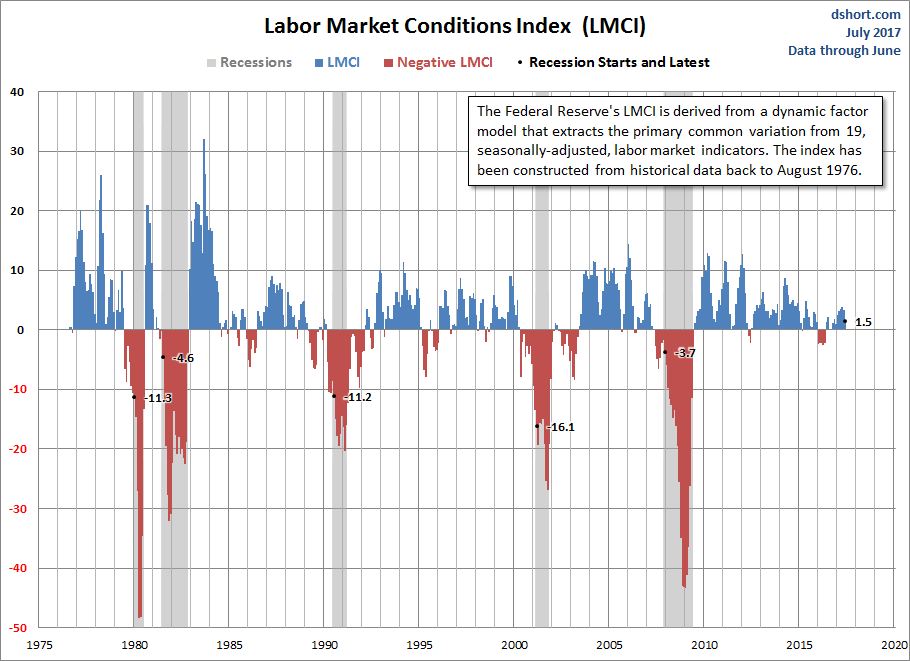 Labor Market Conditions Index