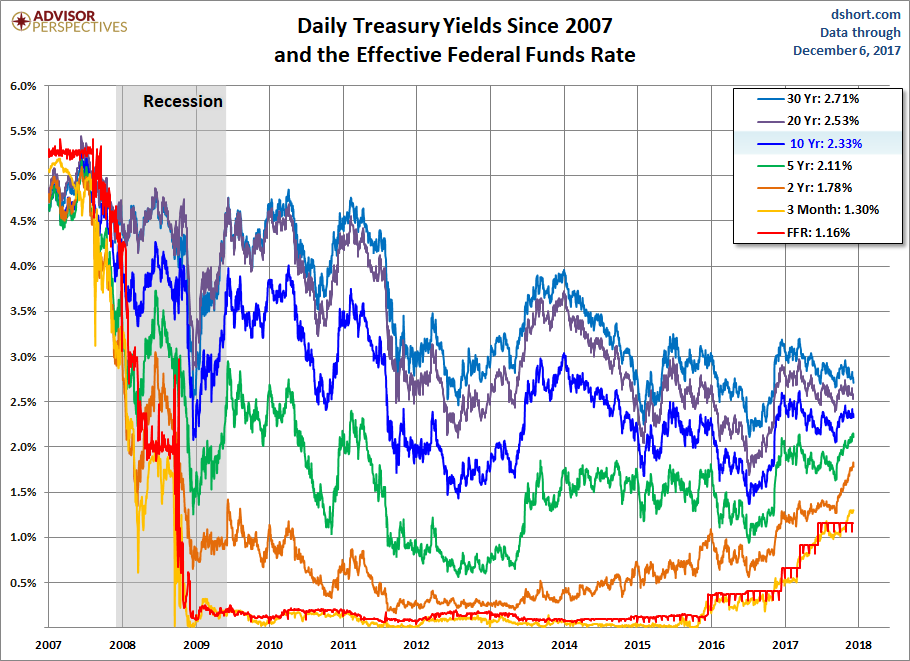 Treasury Yields since 2007
