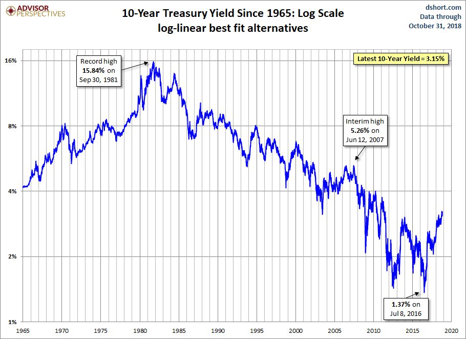 10-year Yield (Log Scale)