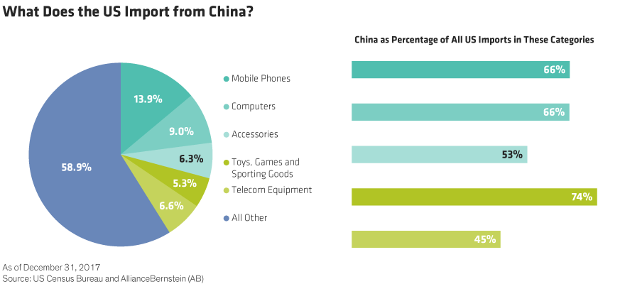 Complex supply chains chinese