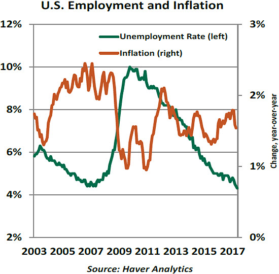 trade off between inflation and unemployment