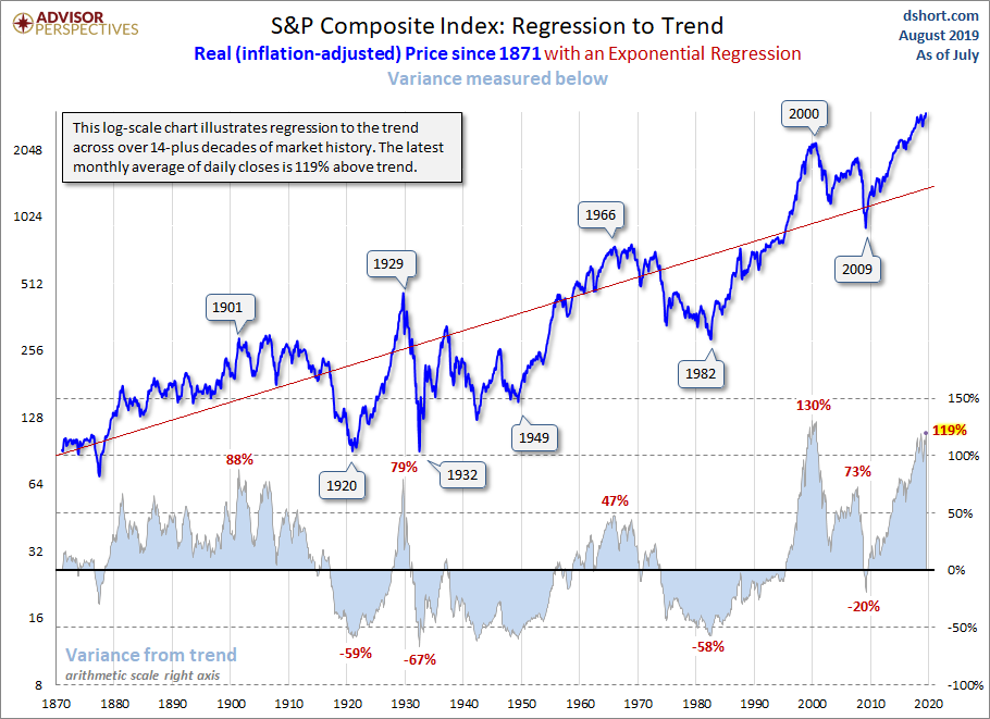 Regression to Trend: Another Look at Long-Term Market