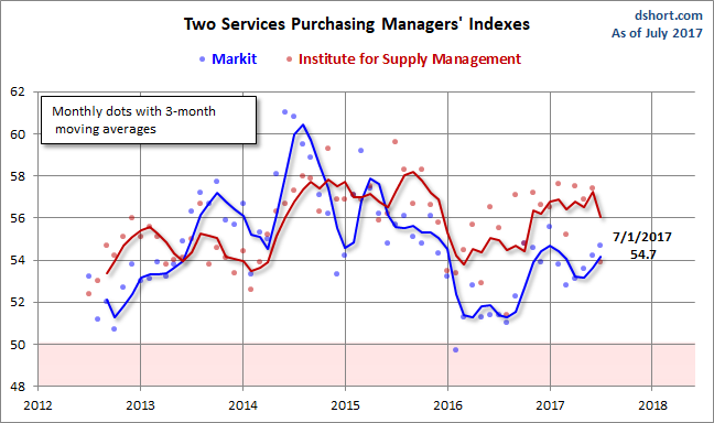 Us writing services pmi business activity