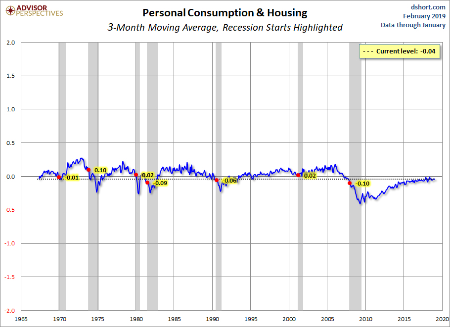 Personal Consumption and Housing