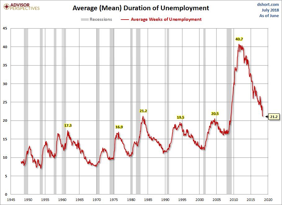 Duration of Unemployment