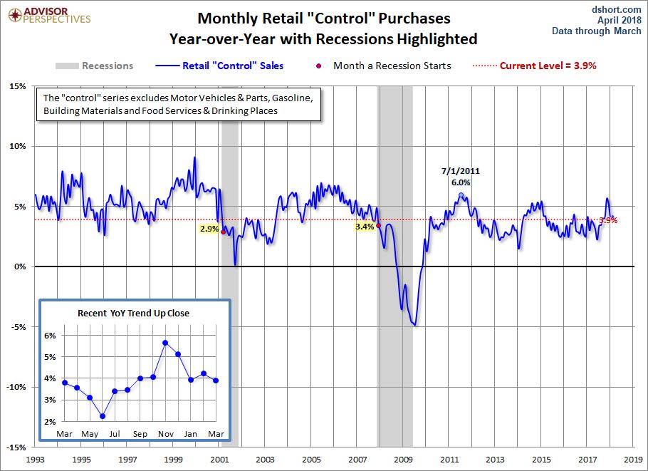 Control Sales YoY