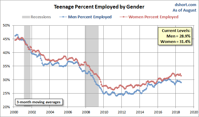 Percent Employed by Gender
