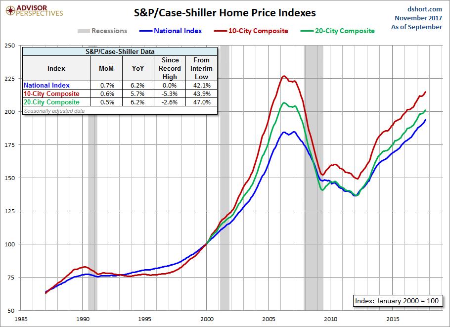 home price index