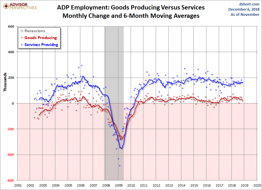 Goods Producing versus Services