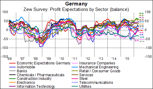 What Lies Beneath: German Banks' Plummeting Profit Expectations