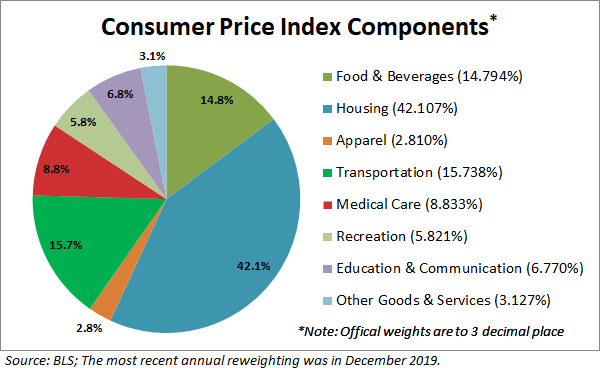 Inside The Consumer Price Index August 2020 Dshort Advisor Perspectives