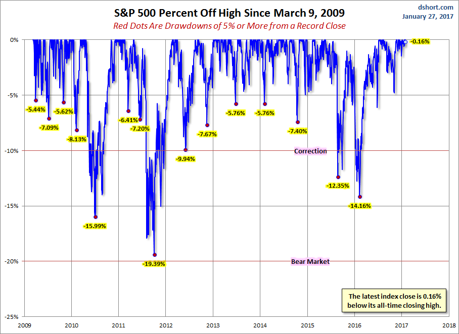 S&P 500 Drawdowns