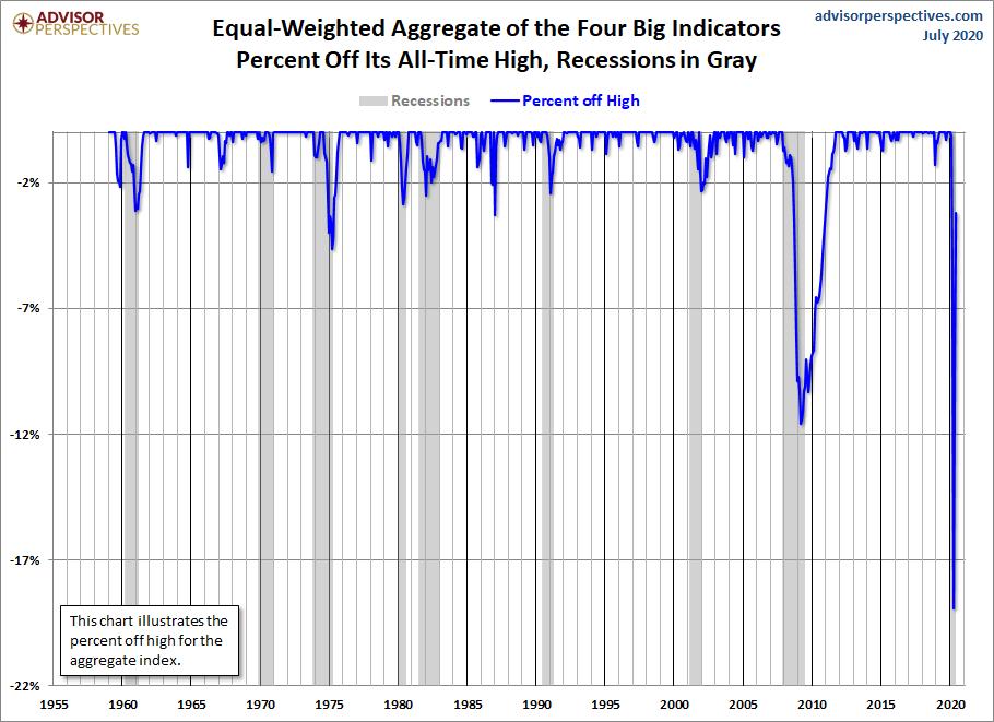 Big Four Aggregate Percent off Highs