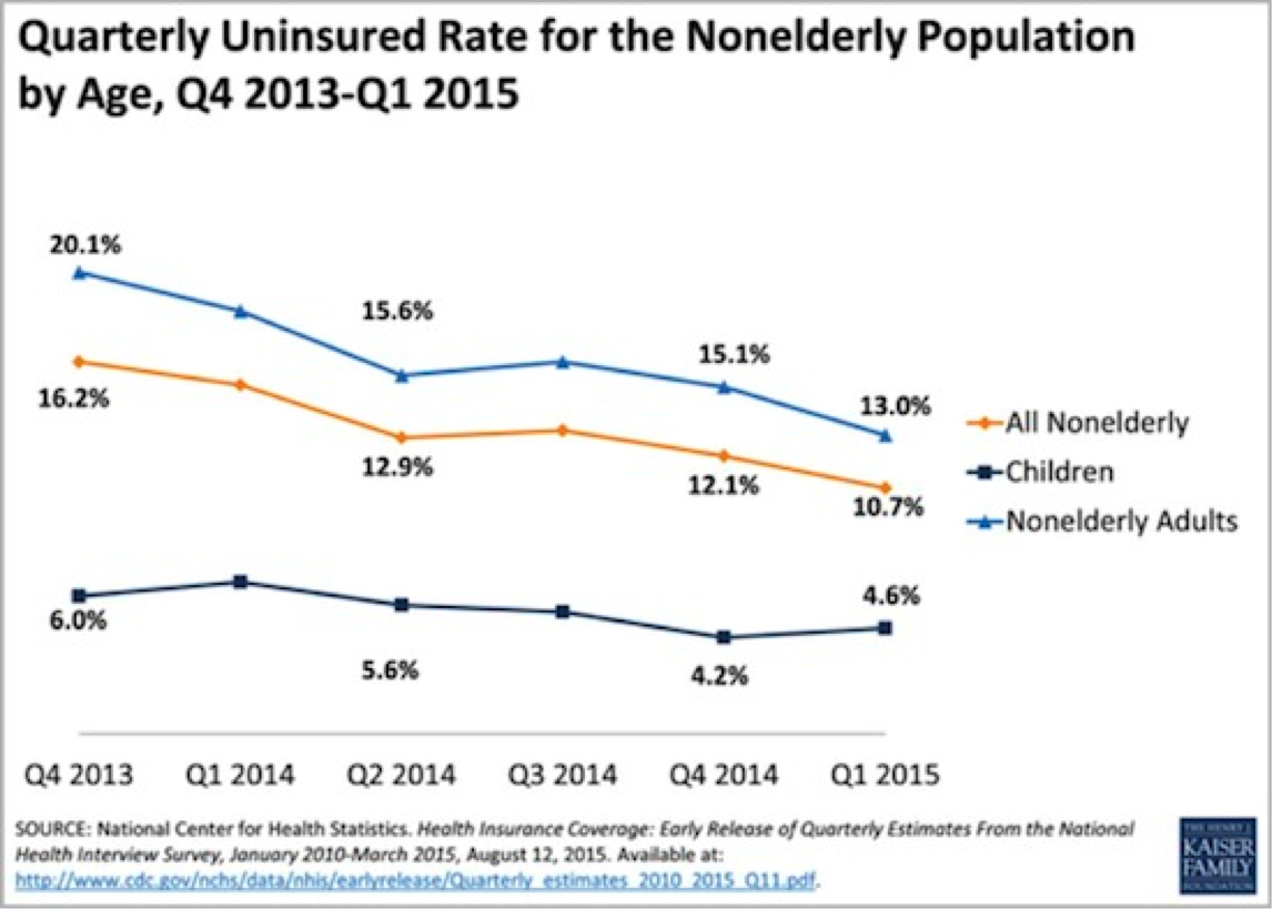 the uninsured and underinsured in americas population essay