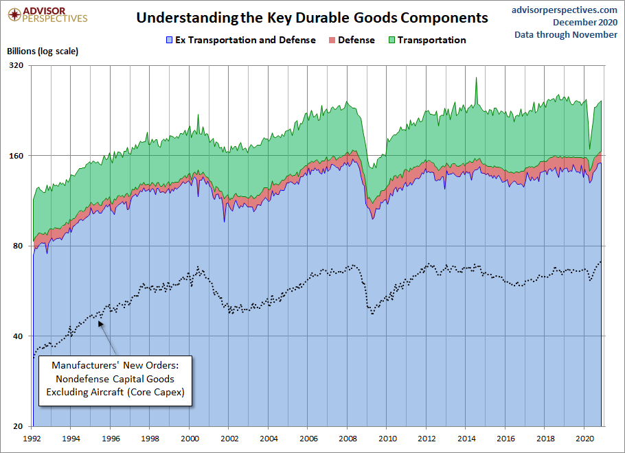 Durable Goods Components