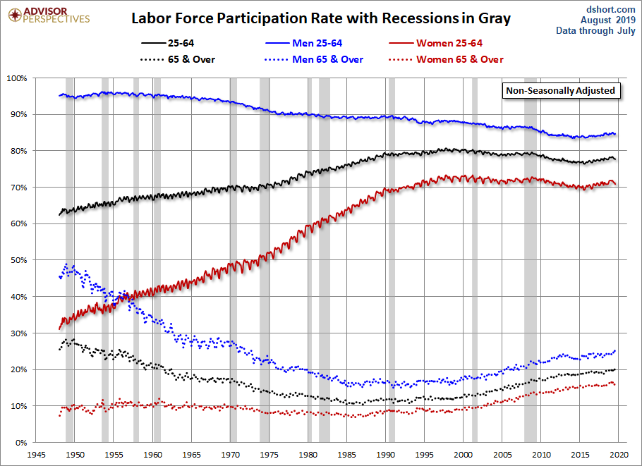 Long-Term Trends in Employment by Age Group - dshort