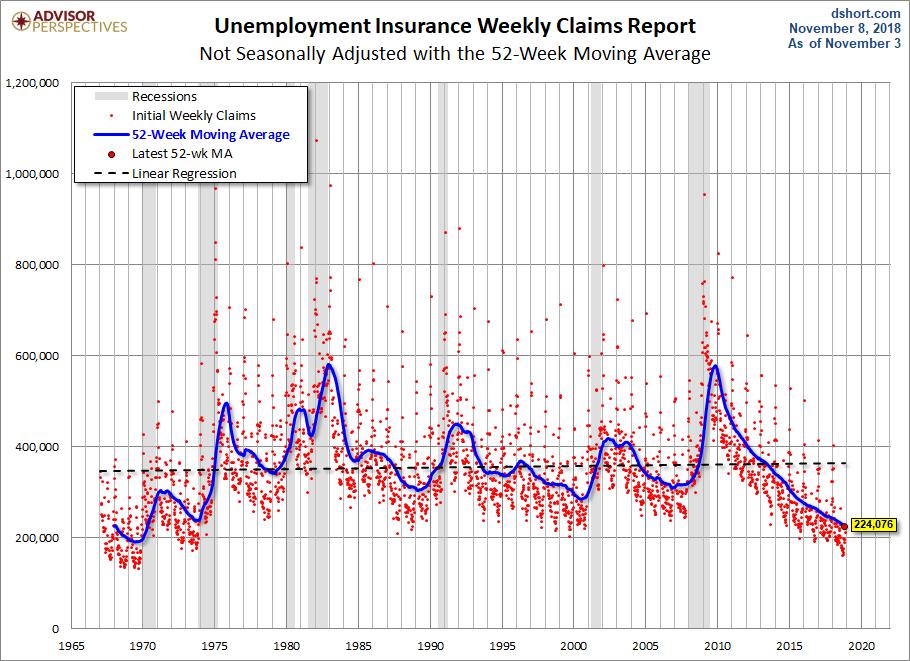 Nonseasonally Adjusted 52-week MA