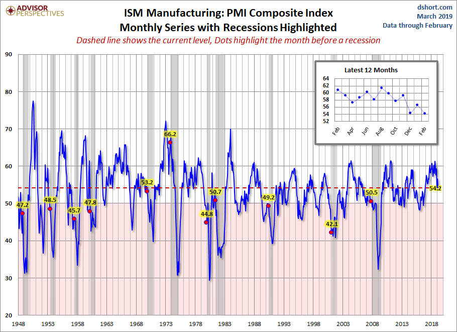 ISM Manufacturing