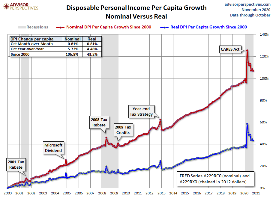 DPI per Capita Growth