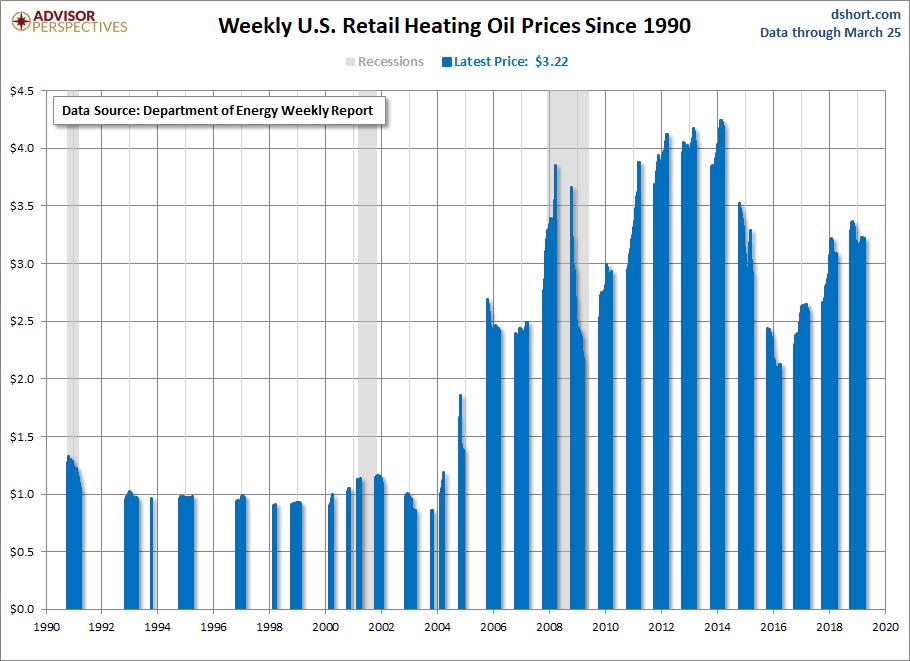 Heating Oil Prices >> Weekly Heating Oil Prices Last Update Of Season Dshort Advisor