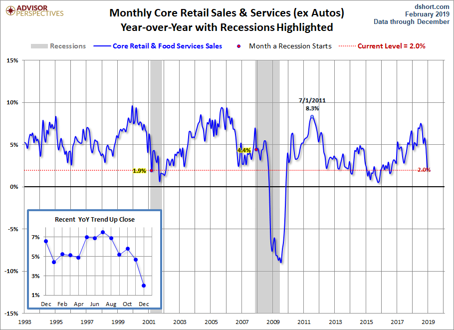 Core Retail Sales YoY