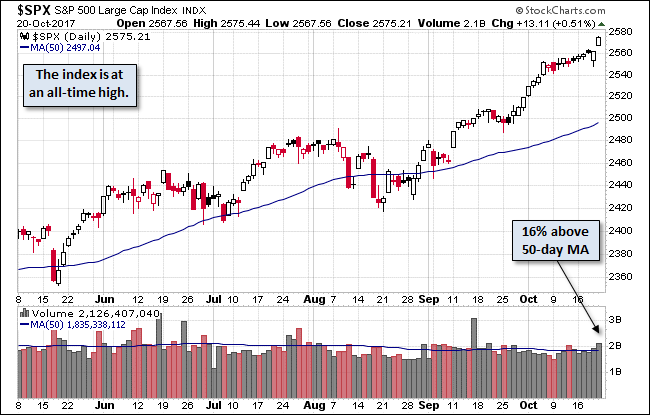 SPDR S&P 1500 Momentum Tilt ETF (MMTM) Rises 0.59% for Oct 20