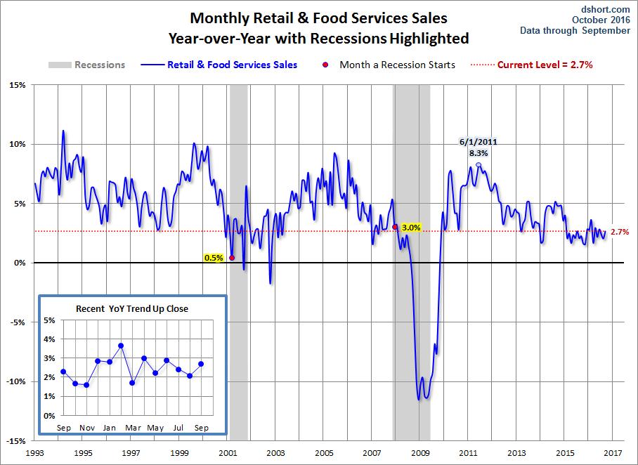 Retail Sales YoY