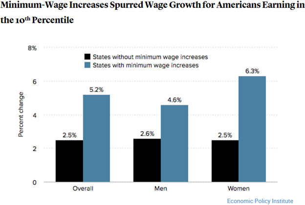 the impacts of minimum wage on jobs families business and economic growth Even when they don't lead to job losses over all, minimum wage the narrow economic logic of the minimum wage minimum wage is now serious business.