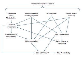 Exhibit 1: Secular Stagnation Without Unicorns