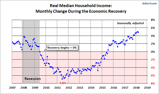 Real Median Household Income Reintroduction, March at ...