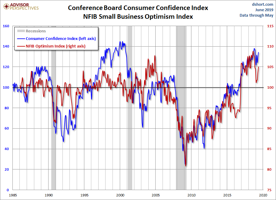 NFIB Optimism and Consumer Confidence