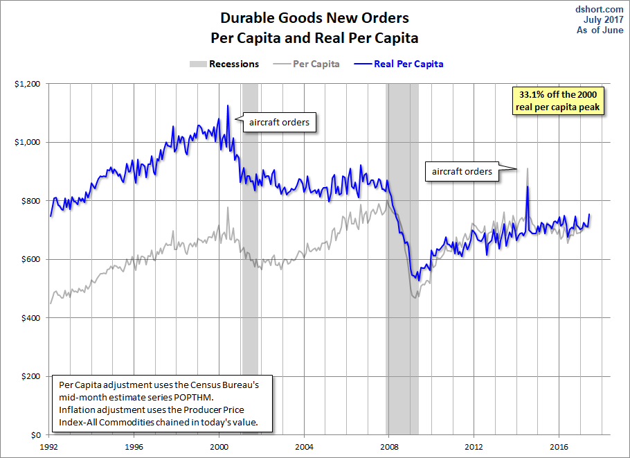 Producer price index historical time producer price index - Jill Mislinski Blog The Quot Real Quot Goods On The June Durable