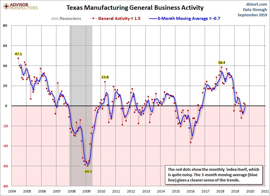 Dallas Fed Manufacturing