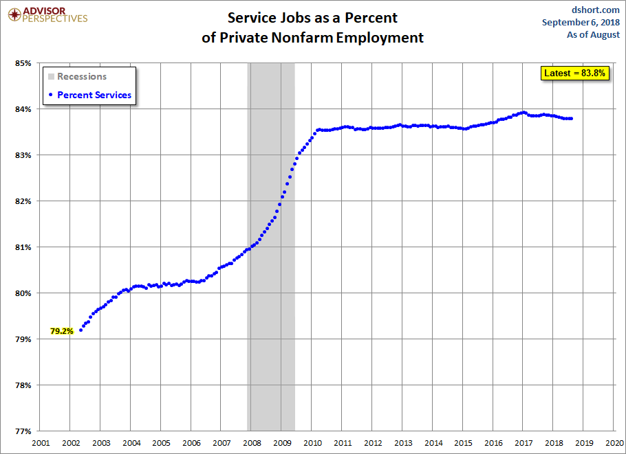 Growth of Services Employment